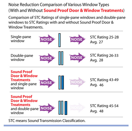 95 sound reducing windows doors ezsoundproof for How to reduce noise from windows