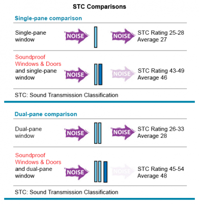 STC Rating Noise reduction comparison chart